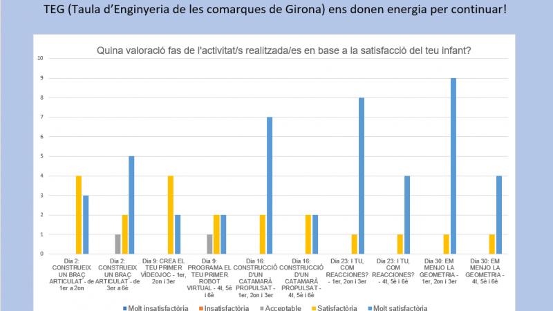 Resultats de l'enquesta dels tallers STEM per a la TEG