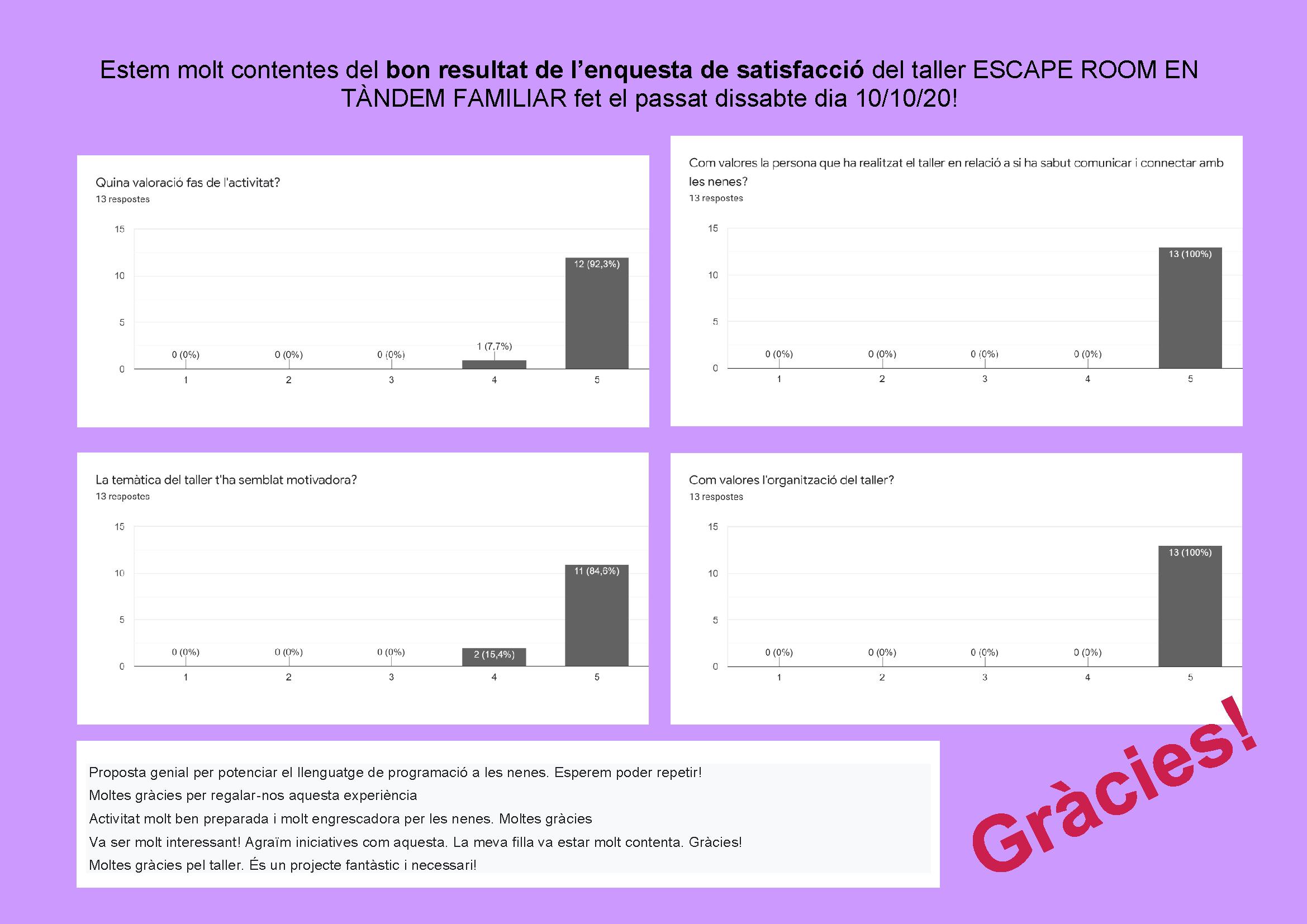 Resultats de l'enquesta del taller ESCAPE ROOM EN TÀNDEM FAMILIAR