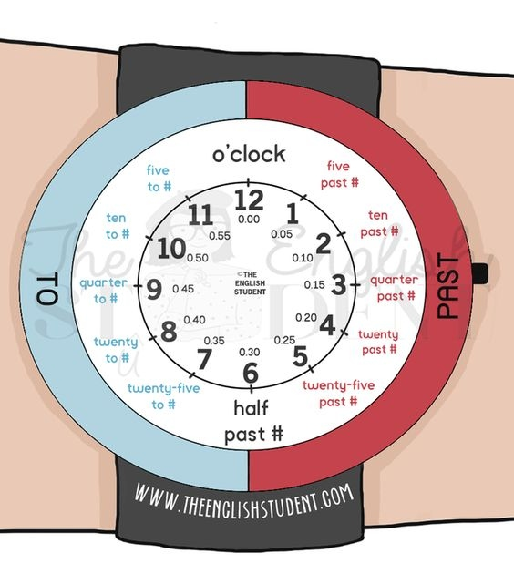 L'hora en anglès