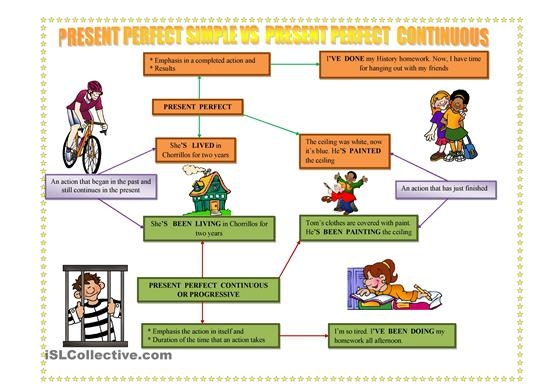 Present Perfect simple vs Present Perfect continuous
