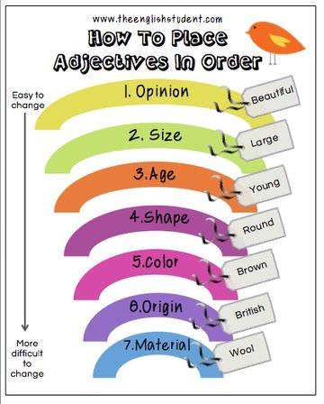 Ordre dels #adjectius
