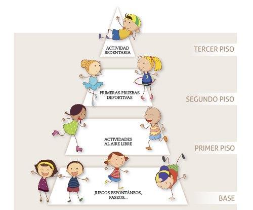 La piràmide de l'activitat física