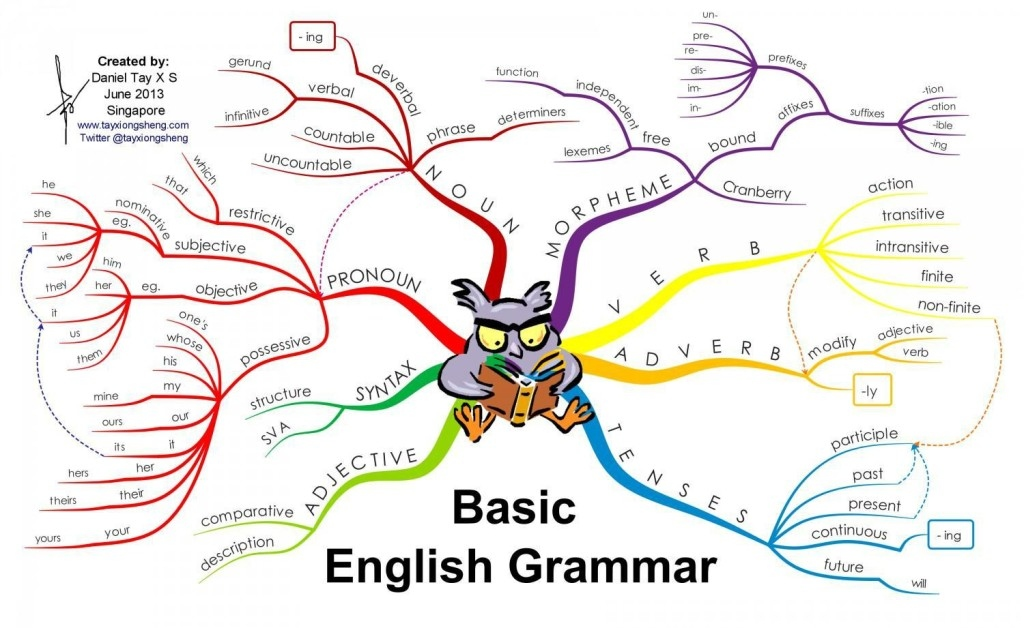 Estructura #bàsica de la #gramatica anglesa!